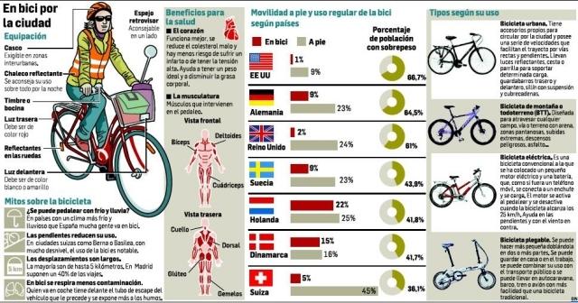 bicis usar por ciudad infografia